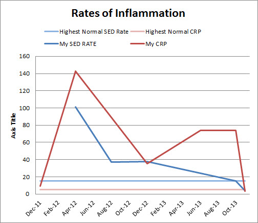 Rate of My SED and CRP Rates of Inflammation