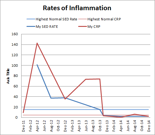 autoimmune inflammation rates from 2011 to 2014