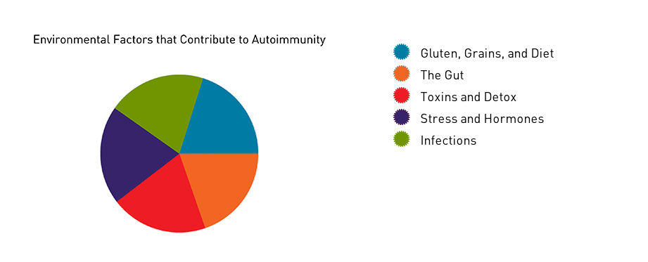 autoimmune environmental factors